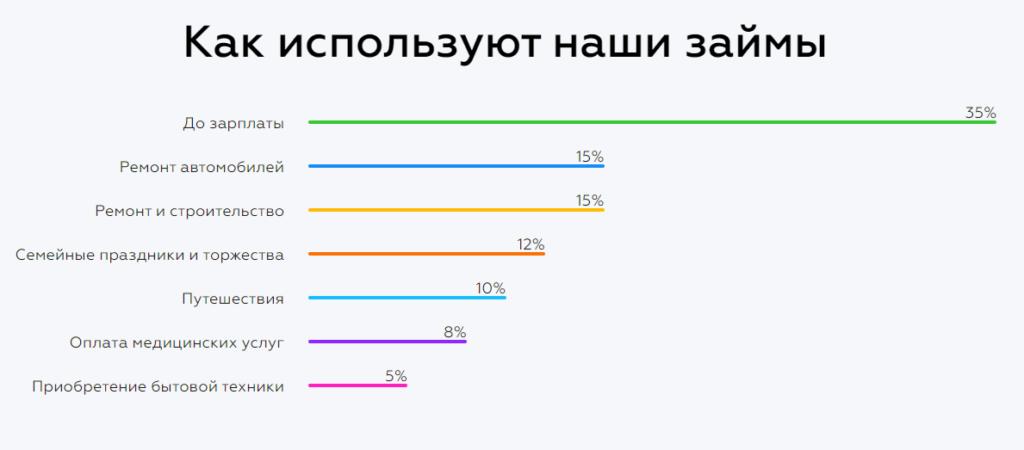 Статистика МФО Платиза об использовании денег полученных в займ