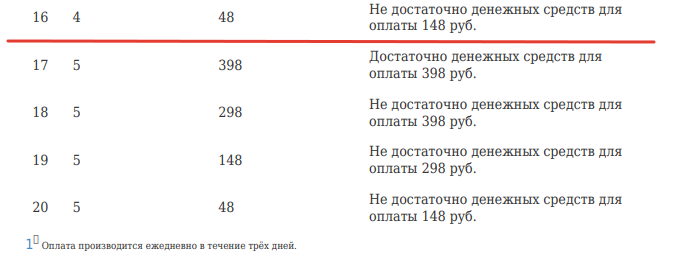Как отписаться от платной услуги С Петровичем?